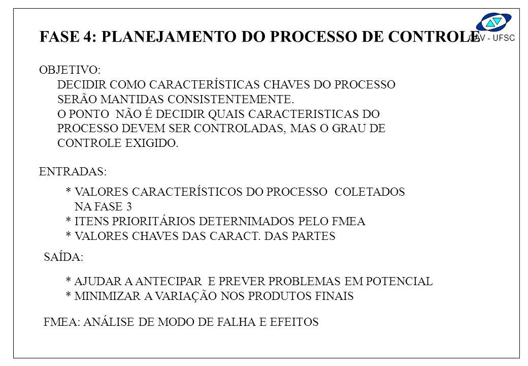 GAV - UFSC FASE 4 : PLANEJAMENTO DO CONTROLE DO PROCESSO * CARTA DO PLANEJAMENTO DO CONTROLE DO PROCESSO BENCHMARKING