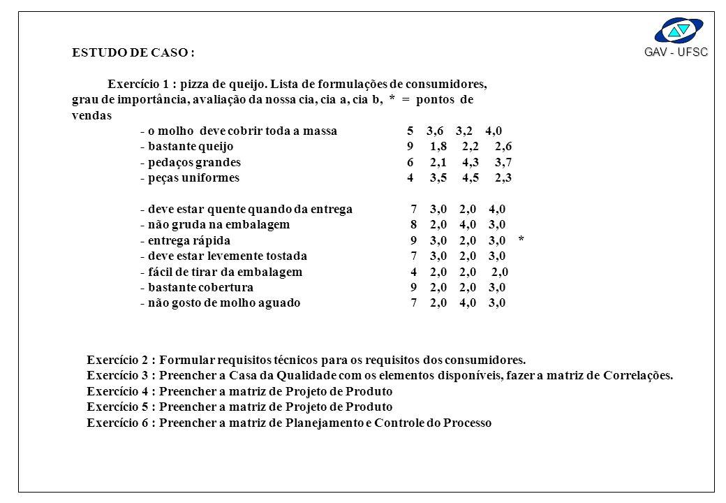 GAV - UFSC ESTUDO DE CASO