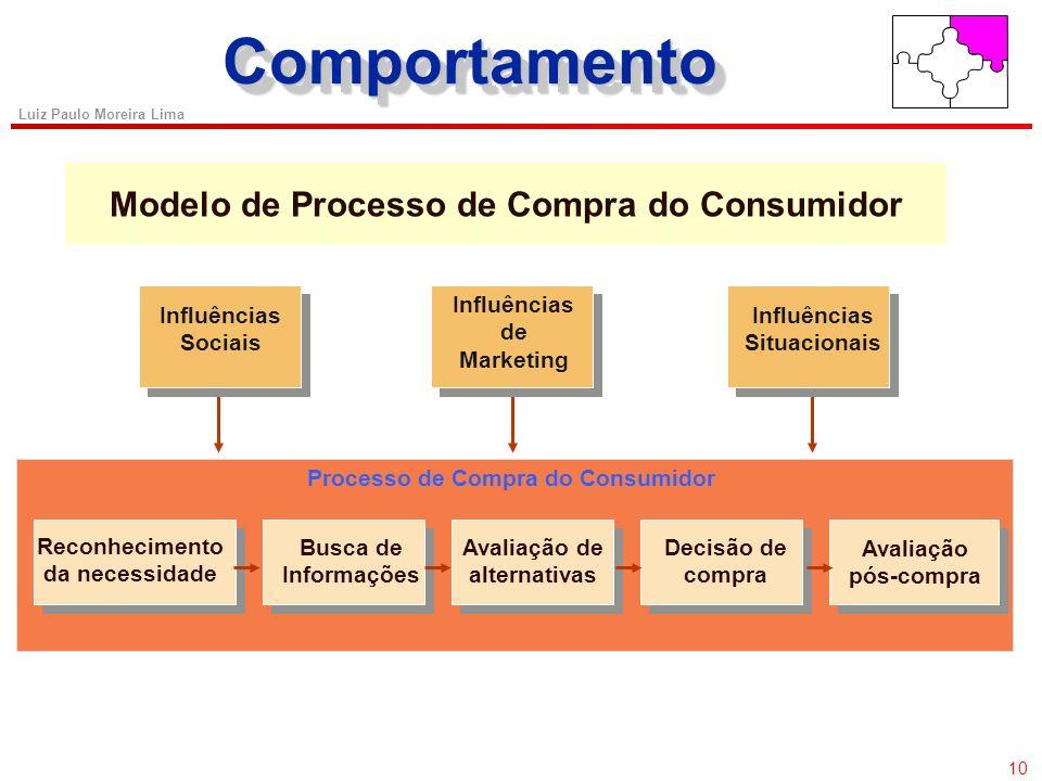 9 Luiz Paulo Moreira Lima ComportamentoComportamento Comportamento do Consumidor: CONCEITO: Atividades diretamente envolvidas no processo de obter, co