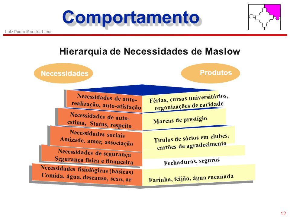 11 Luiz Paulo Moreira Lima Hierarquia de Maslow (1970) ComportamentoComportamento