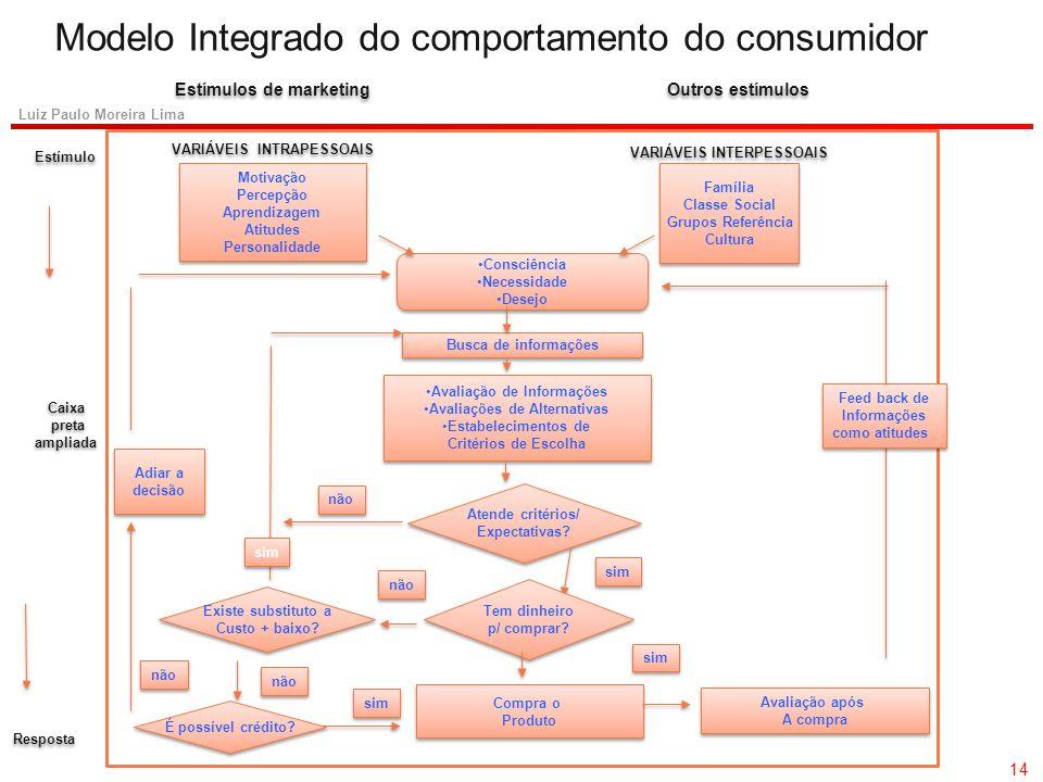 13 Luiz Paulo Moreira Lima Processo de Decisão de Compra Diferenças significativas entre marcas Poucas diferenças entre marcas Alto Envolvimento Baixo