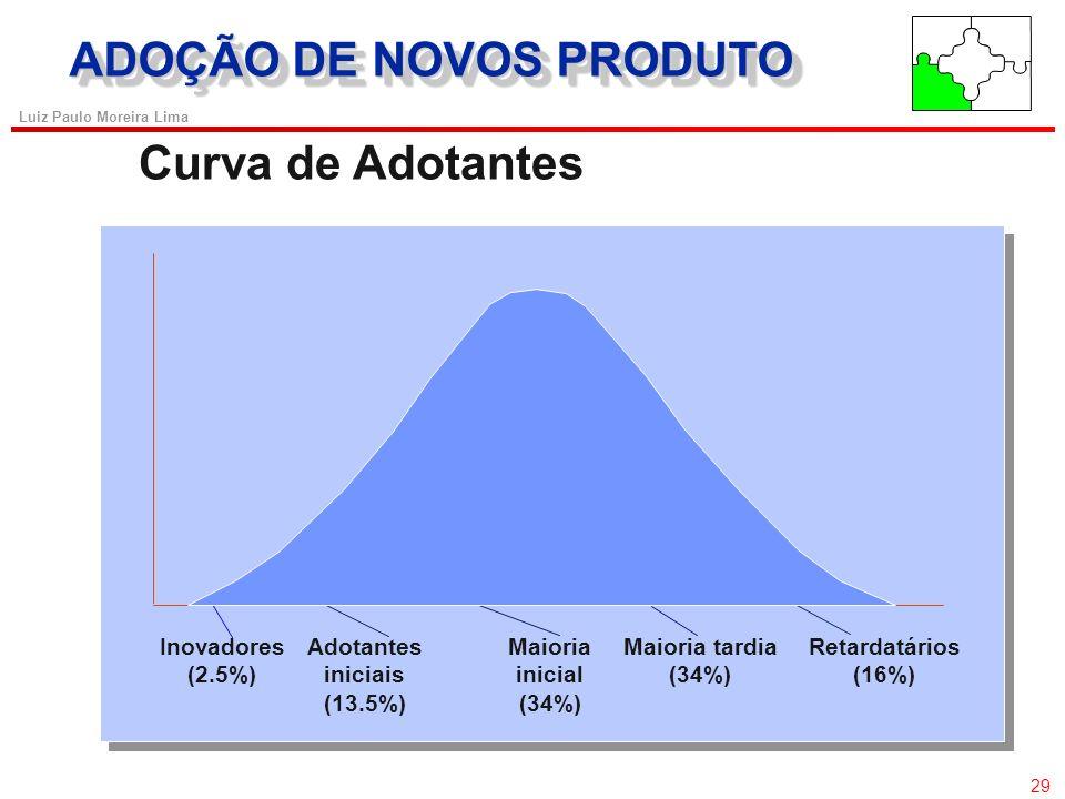 28 Luiz Paulo Moreira Lima COMPOSTO DE MARKETING Níveis de Competição de Produtos Nível de Tipo de Produto Nível de Categoria de Produto Nível de Bene