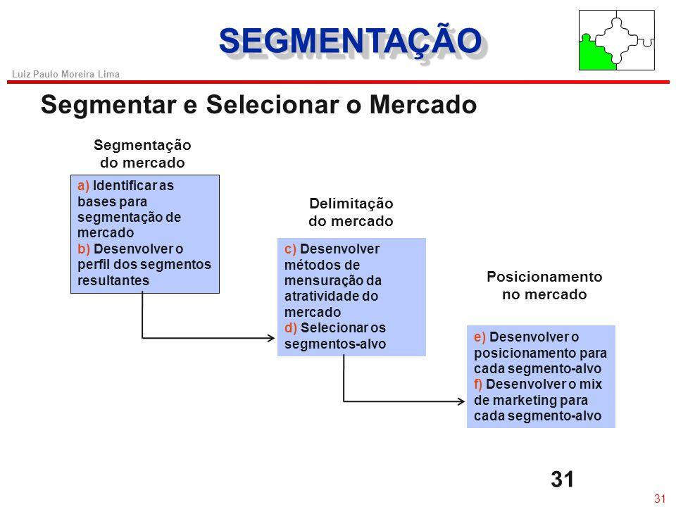 30 Luiz Paulo Moreira Lima SEGMENTAÇÃOSEGMENTAÇÃO Segmentação de Mercado u Mercado :Indivíduos ou organizações com o desejo e a capacidade de comprar