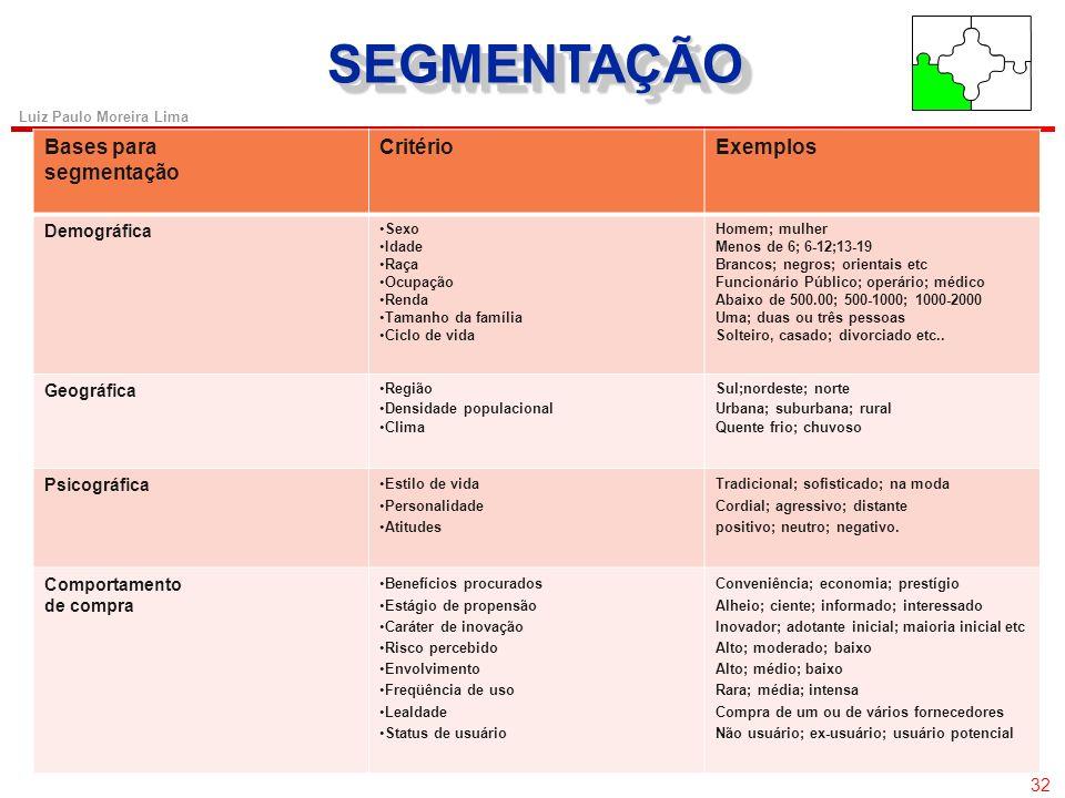 31 Luiz Paulo Moreira Lima SEGMENTAÇÃOSEGMENTAÇÃO Segmentar e Selecionar o Mercado 31 Posicionamento no mercado e) Desenvolver o posicionamento para c