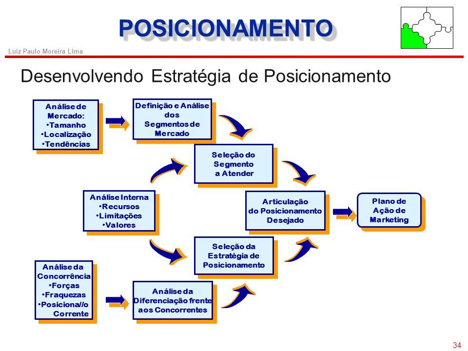 33 Luiz Paulo Moreira Lima SEGMENTAÇÃOSEGMENTAÇÃO Exigências para uma Segmentação Eficaz 33 u Mensurabilidade – O grau existente de informação que pos