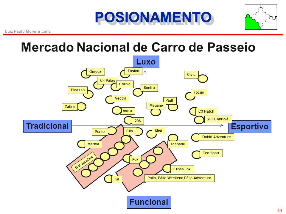 37 Luiz Paulo Moreira Lima SEGMENTAÇÃOSEGMENTAÇÃO Estratégias de Posicionamento (X) Posicionamento por Endosso de Especialista. Ex: Creme dental Colga
