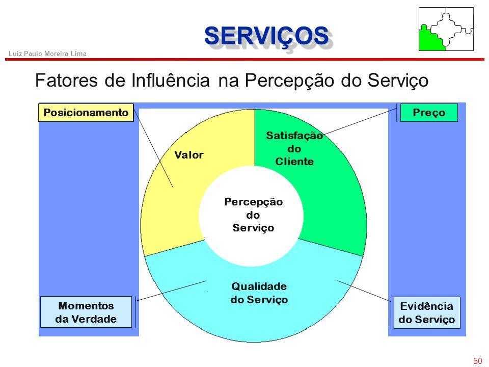 49 Luiz Paulo Moreira Lima SERVIÇOSSERVIÇOS 49 Características dos Serviços (SHIP) Simultaneidade Heterogeneidade Perecibilidade Intangibilidade