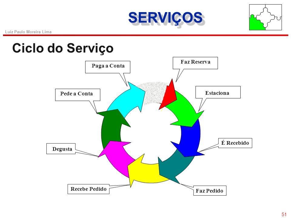 50 Luiz Paulo Moreira Lima SERVIÇOSSERVIÇOS Fatores de Influência na Percepção do Serviço Percepção do Serviço Qualidade do Serviço Satisfação do Clie