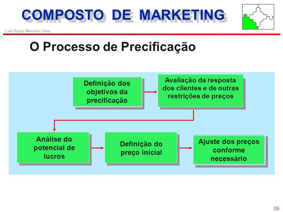 58 Luiz Paulo Moreira Lima COMPOSTO DE MARKETING Preços baseados no Valor para o Cliente Definir um preço por meio do desconto das margens de varejo e