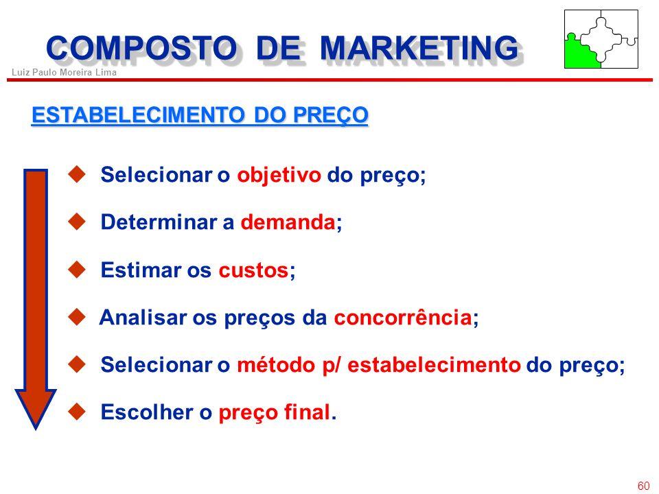 59 Luiz Paulo Moreira Lima COMPOSTO DE MARKETING O Processo de Precificação Avaliação da resposta dos clientes e de outras restrições de preços Defini