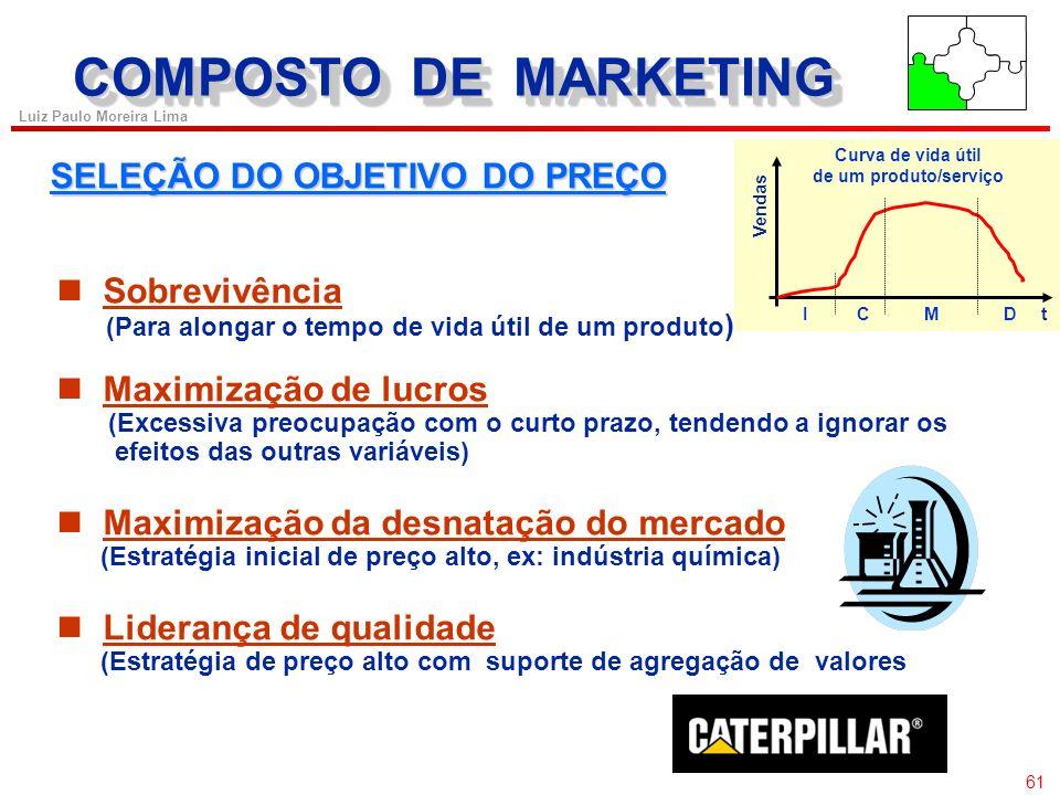 60 Luiz Paulo Moreira Lima COMPOSTO DE MARKETING ESTABELECIMENTO DO PREÇO u Selecionar o objetivo do preço; u Determinar a demanda; u Estimar os custo