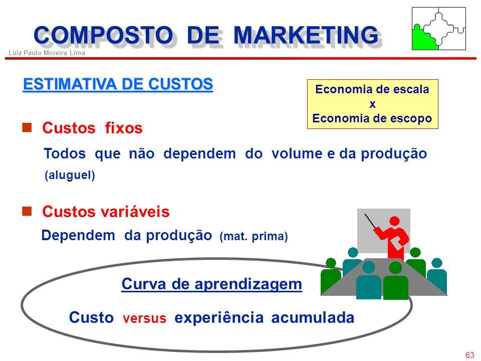 62 Luiz Paulo Moreira Lima COMPOSTO DE MARKETING DETERMINAÇÃO DA DEMANDA Os consumidores apresentam diferentes sensibilidades com relação ao preço de