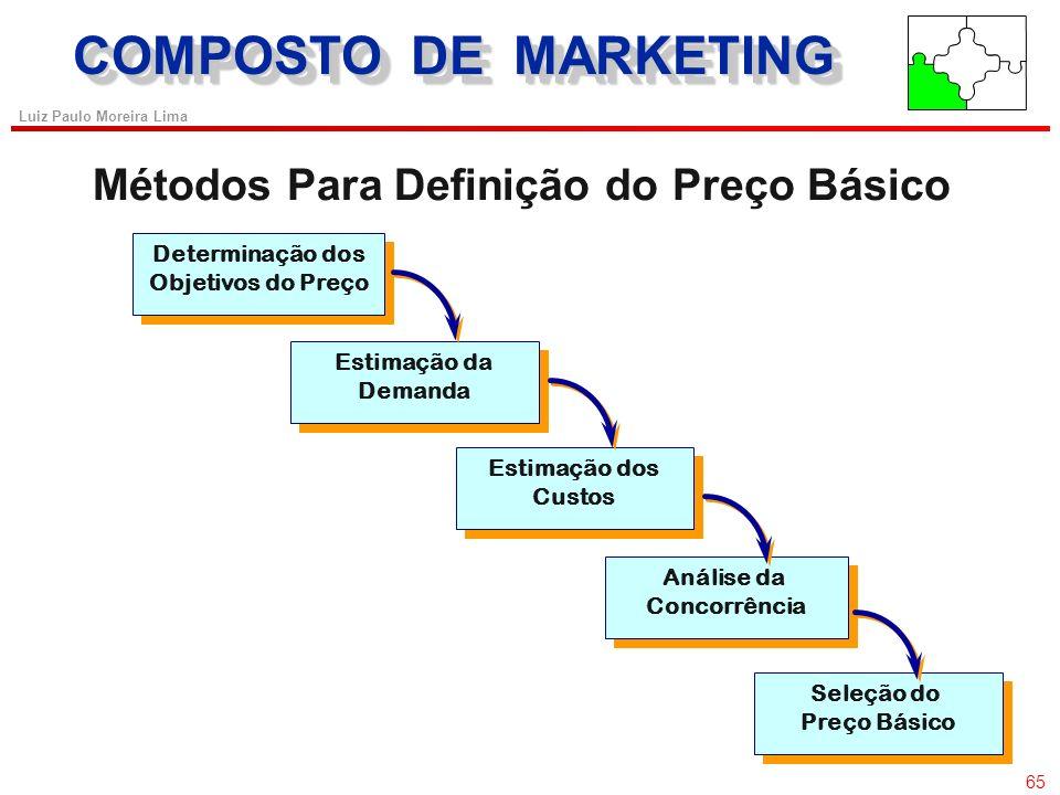 64 Luiz Paulo Moreira Lima Markup (retorno sobre as vendas) Preço de venda = Custo Unitário ONDE: C.U. = C.V. +.........Custo Fixo (1 - RSV) Estimativ