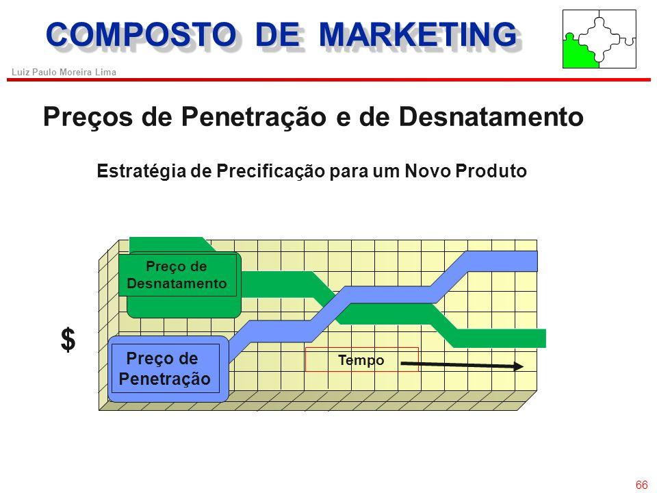 65 Luiz Paulo Moreira Lima Métodos Para Definição do Preço Básico Determinação dos Objetivos do Preço Determinação dos Objetivos do Preço Estimação da