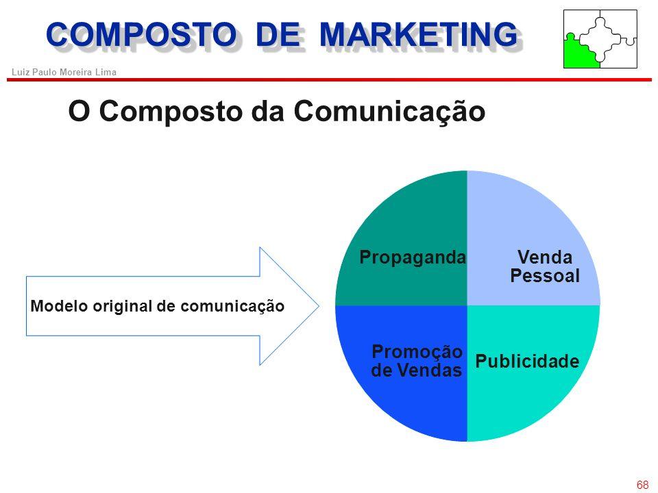 67 Luiz Paulo Moreira Lima COMPOSTO DE MARKETING Metas Estratégicas da Comunicação 67 Meta Estratégica Criar consciência Formar imagens positivas Form