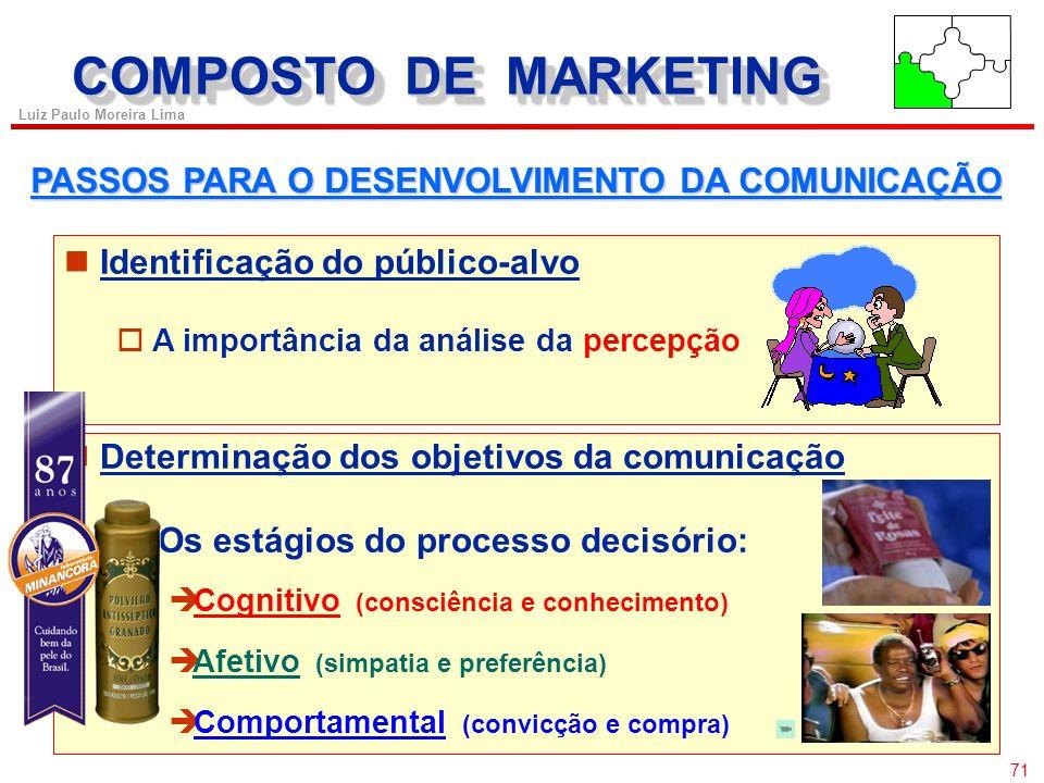 70 Luiz Paulo Moreira Lima COMPOSTO DE MARKETING O COMPOSTO PROMOCIONAL Propaganda à Caráter público Promoção de vendas à Incorpora um incentivo Venda