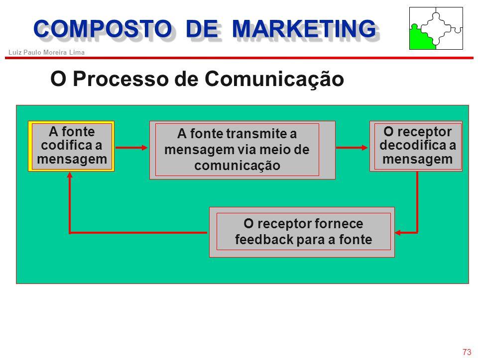 72 Luiz Paulo Moreira Lima COMPOSTO DE MARKETING PASSOS PARA O DESENVOLVIMENTO DA COMUNICAÇÃO Planejamento da mensagem o O que dizer - Conteúdo (Apelo