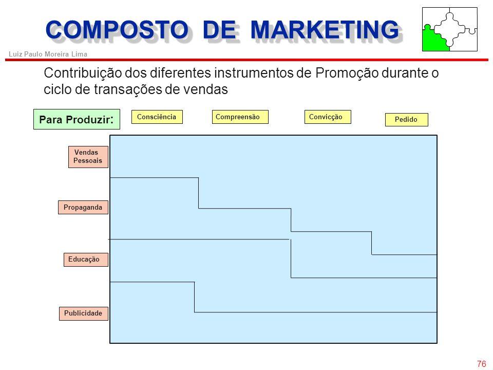 75 Luiz Paulo Moreira Lima COMPOSTO DE MARKETING Composto de Promoção Bens de Consumo e Bens Industriais Principalmente Bens de Consumo Principalmente