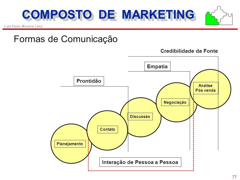 76 Luiz Paulo Moreira Lima COMPOSTO DE MARKETING Contribuição dos diferentes instrumentos de Promoção durante o ciclo de transações de vendas Para Pro
