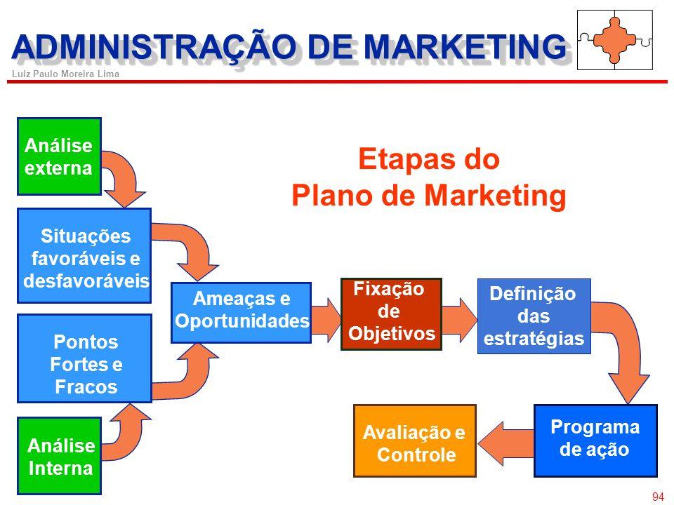 93 Luiz Paulo Moreira Lima Desenvolvimento do plano de marketing Um plano de marketing é a comunicação organizada, documentada e formal, que estabelec