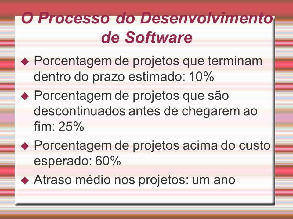 O Processo do Desenvolvimento de Software Porcentagem de projetos que terminam dentro do prazo estimado: 10% Porcentagem de projetos que são descontin