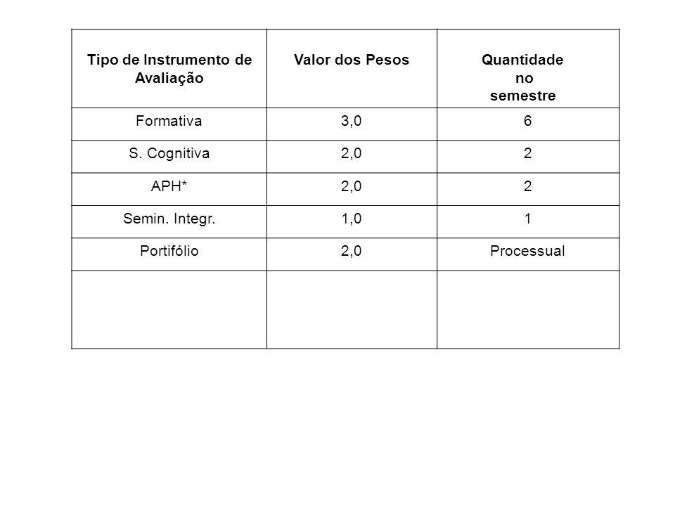 Tipo de Instrumento de Avaliação Valor dos Pesos Quantidade no semestre Formativa3,06 S. Cognitiva2,02 APH*2,02 Semin. Integr.1,01 Portifólio2,0Proces