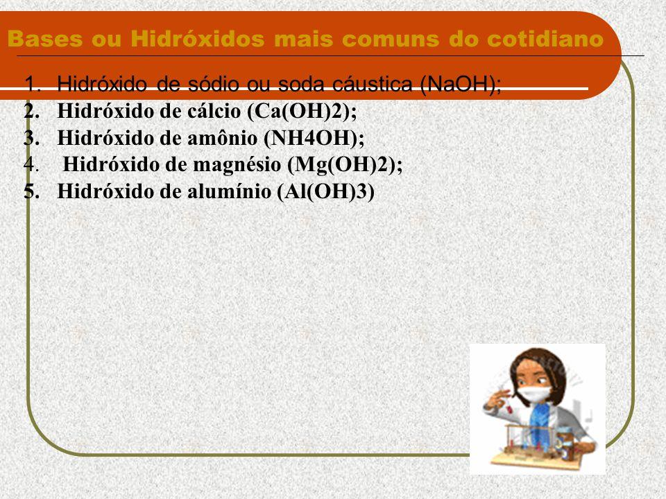 Bases ou Hidróxidos mais comuns do cotidiano 1.Hidróxido de sódio ou soda cáustica (NaOH); 2.Hidróxido de cálcio (Ca(OH)2); 3.Hidróxido de amônio (NH4