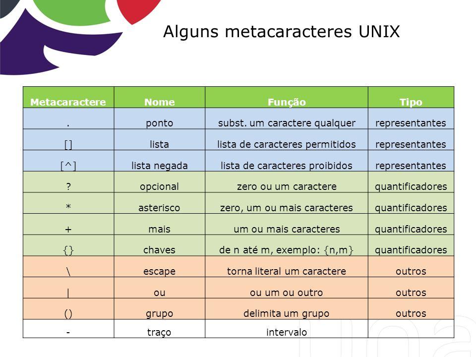 Alguns metacaracteres UNIX MetacaractereNomeFunçãoTipo.pontosubst. um caractere qualquerrepresentantes []listalista de caracteres permitidosrepresenta