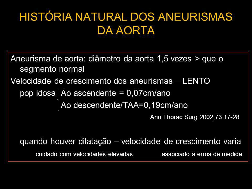 HISTÓRIA NATURAL DOS ANEURISMAS DA AORTA Aneurisma de aorta: diâmetro da aorta 1,5 vezes > que o segmento normal Velocidade de crescimento dos aneuris