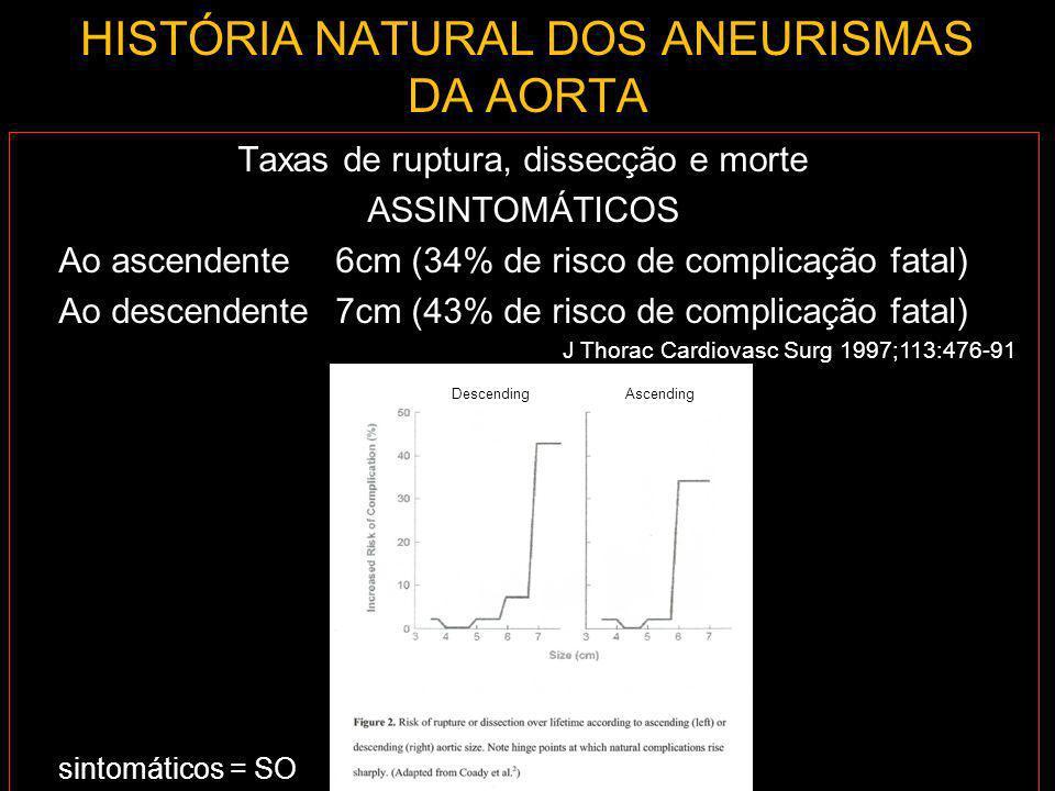 HISTÓRIA NATURAL DOS ANEURISMAS DA AORTA Taxas de ruptura, dissecção e morte ASSINTOMÁTICOS Ao ascendente6cm (34% de risco de complicação fatal) Ao de