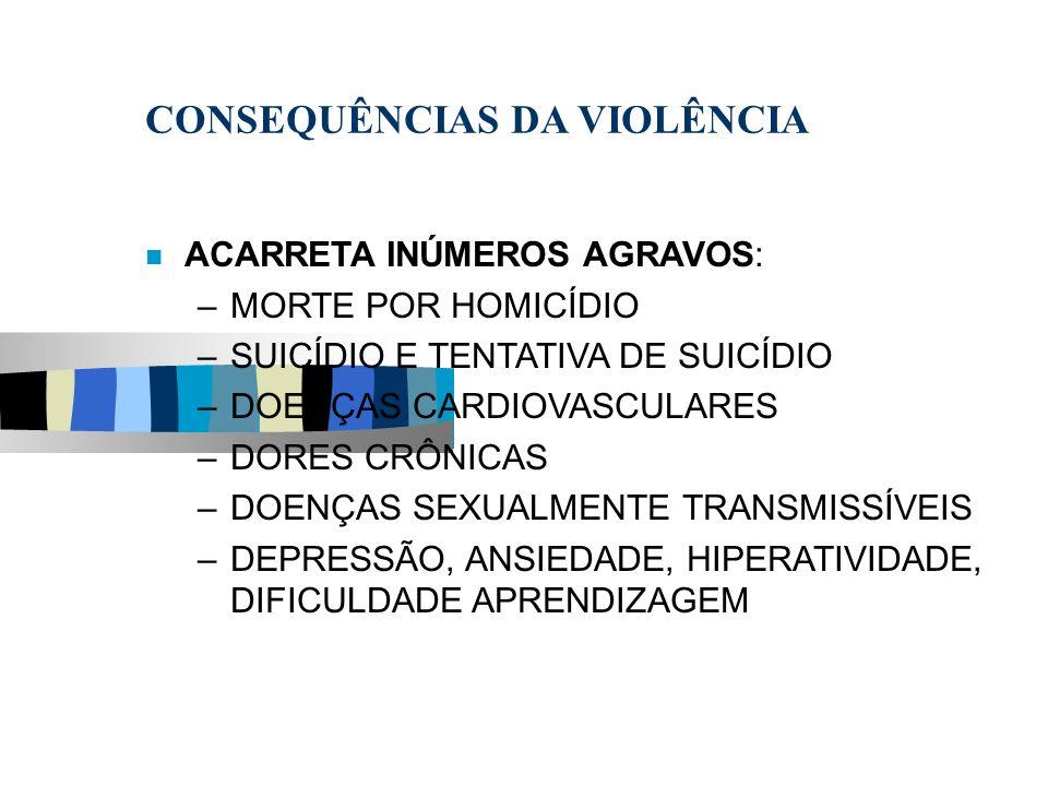 CONSEQUÊNCIAS DA VIOLÊNCIA ACARRETA INÚMEROS AGRAVOS: –MORTE POR HOMICÍDIO –SUICÍDIO E TENTATIVA DE SUICÍDIO –DOENÇAS CARDIOVASCULARES –DORES CRÔNICAS