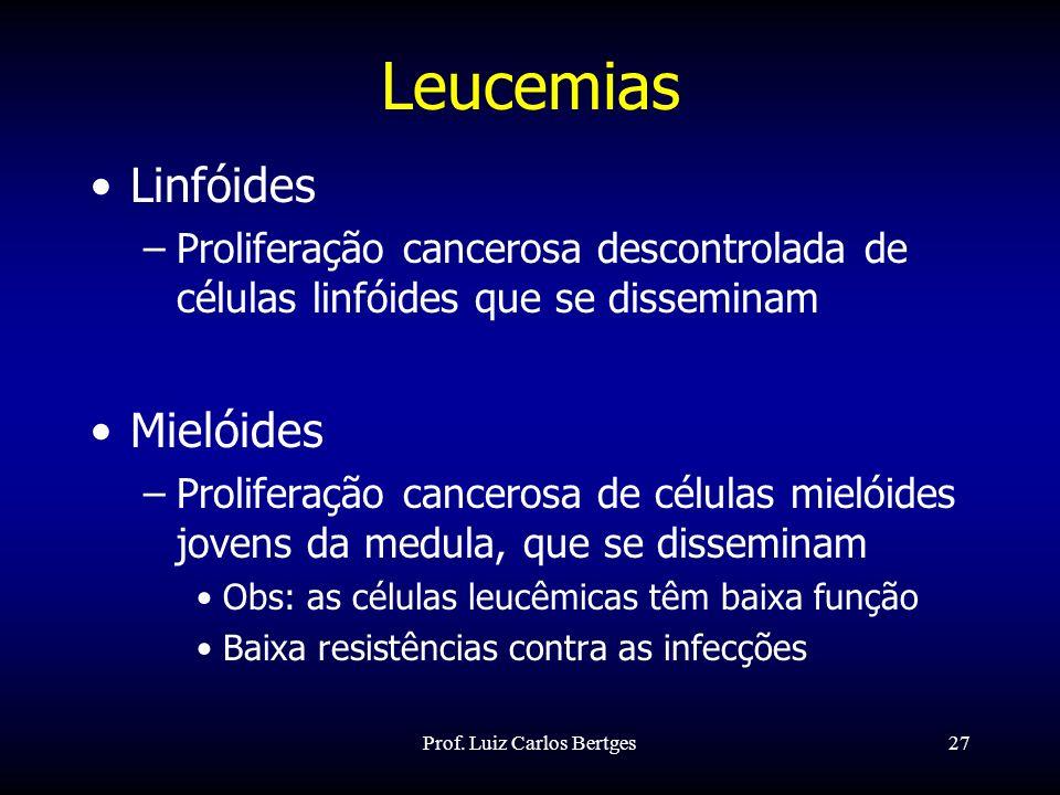 Prof. Luiz Carlos Bertges27 Leucemias Linfóides –Proliferação cancerosa descontrolada de células linfóides que se disseminam Mielóides –Proliferação c