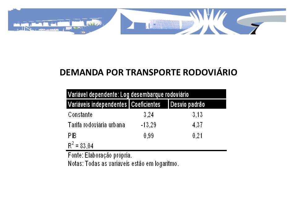 DEMANDA POR TRANSPORTE RODOVIÁRIO