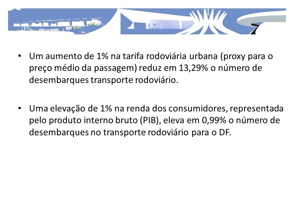 Um aumento de 1% na tarifa rodoviária urbana (proxy para o preço médio da passagem) reduz em 13,29% o número de desembarques transporte rodoviário. Um