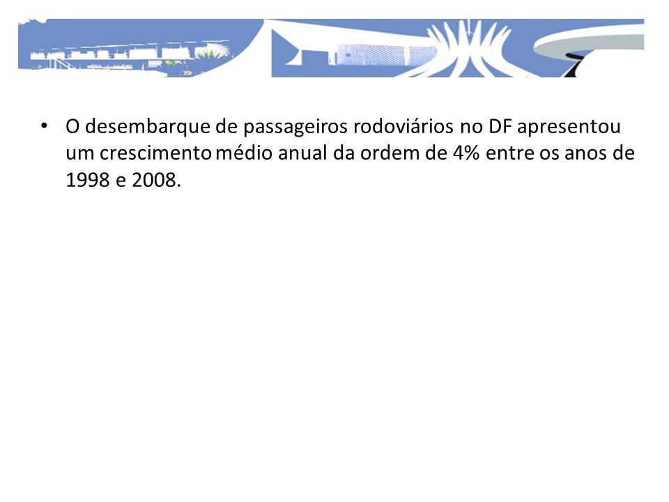 O desembarque de passageiros rodoviários no DF apresentou um crescimento médio anual da ordem de 4% entre os anos de 1998 e 2008.