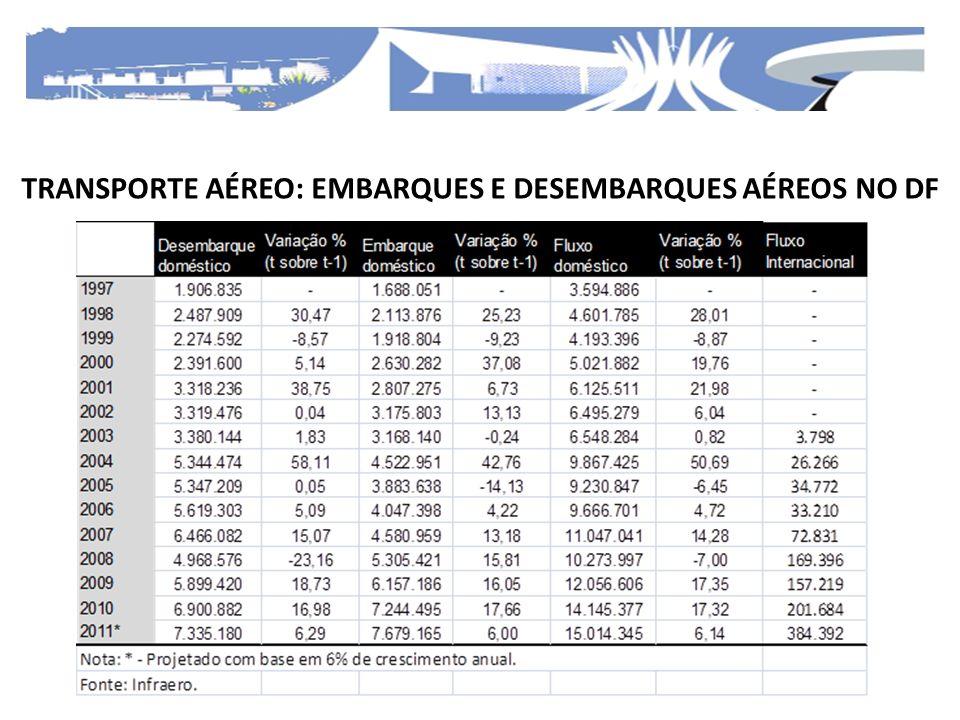 TRANSPORTE AÉREO: EMBARQUES E DESEMBARQUES AÉREOS NO DF