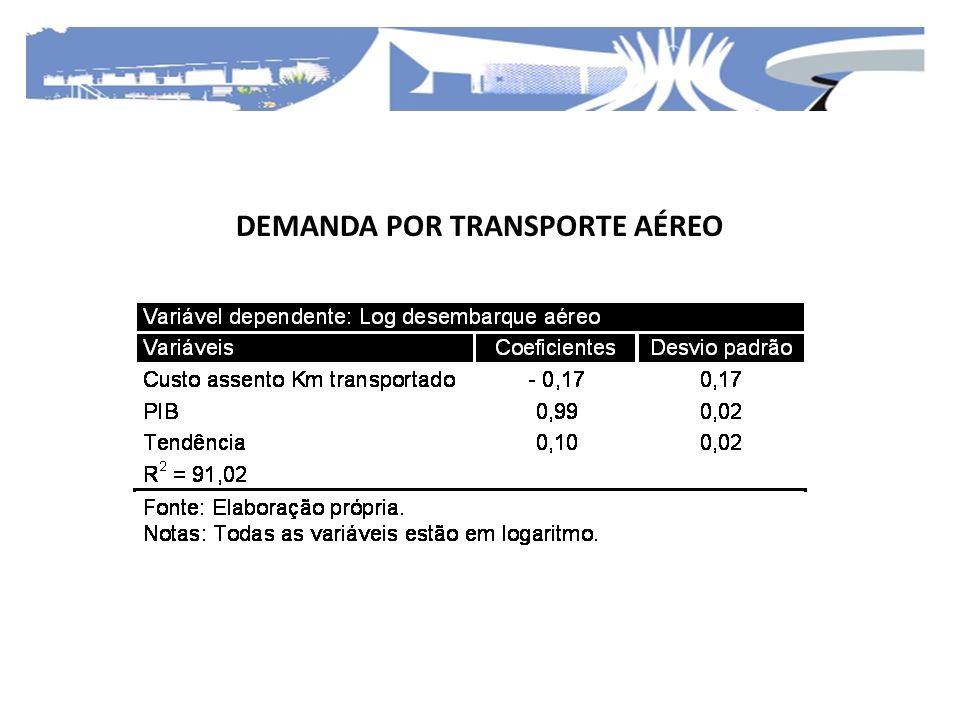 DEMANDA POR TRANSPORTE AÉREO