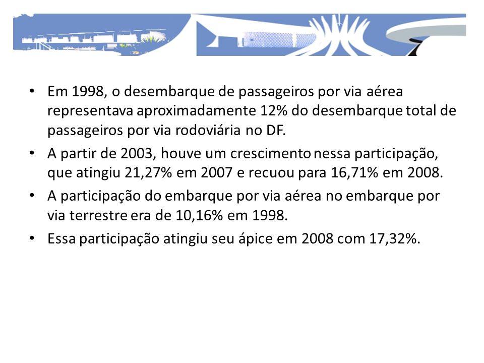 Em 1998, o desembarque de passageiros por via aérea representava aproximadamente 12% do desembarque total de passageiros por via rodoviária no DF. A p