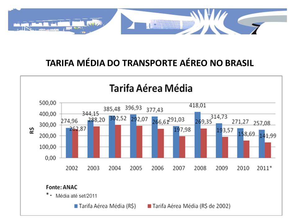 TARIFA MÉDIA DO TRANSPORTE AÉREO NO BRASIL Média até set/2011