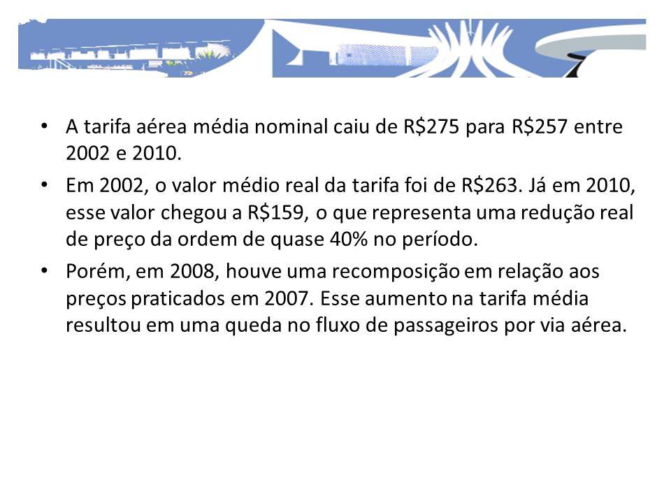A tarifa aérea média nominal caiu de R$275 para R$257 entre 2002 e 2010. Em 2002, o valor médio real da tarifa foi de R$263. Já em 2010, esse valor ch