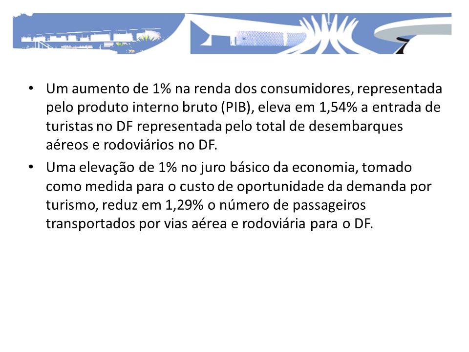 Um aumento de 1% na renda dos consumidores, representada pelo produto interno bruto (PIB), eleva em 1,54% a entrada de turistas no DF representada pel