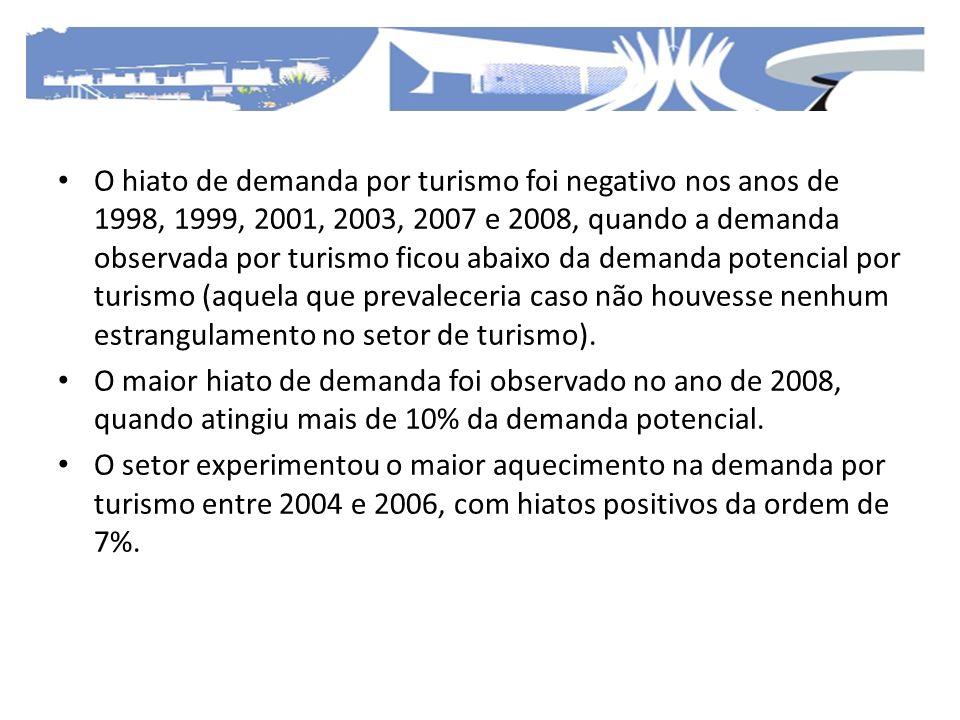 O hiato de demanda por turismo foi negativo nos anos de 1998, 1999, 2001, 2003, 2007 e 2008, quando a demanda observada por turismo ficou abaixo da de