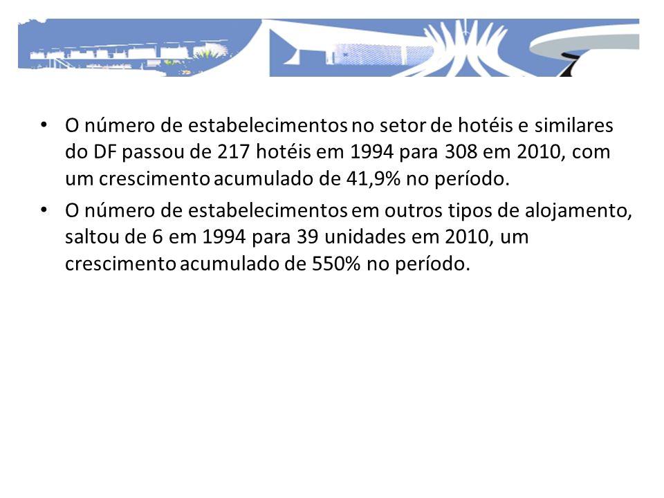 O número de estabelecimentos no setor de hotéis e similares do DF passou de 217 hotéis em 1994 para 308 em 2010, com um crescimento acumulado de 41,9%