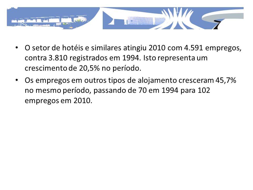 O setor de hotéis e similares atingiu 2010 com 4.591 empregos, contra 3.810 registrados em 1994. Isto representa um crescimento de 20,5% no período. O