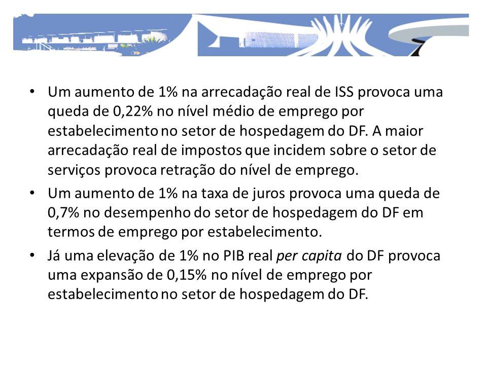 Um aumento de 1% na arrecadação real de ISS provoca uma queda de 0,22% no nível médio de emprego por estabelecimento no setor de hospedagem do DF. A m