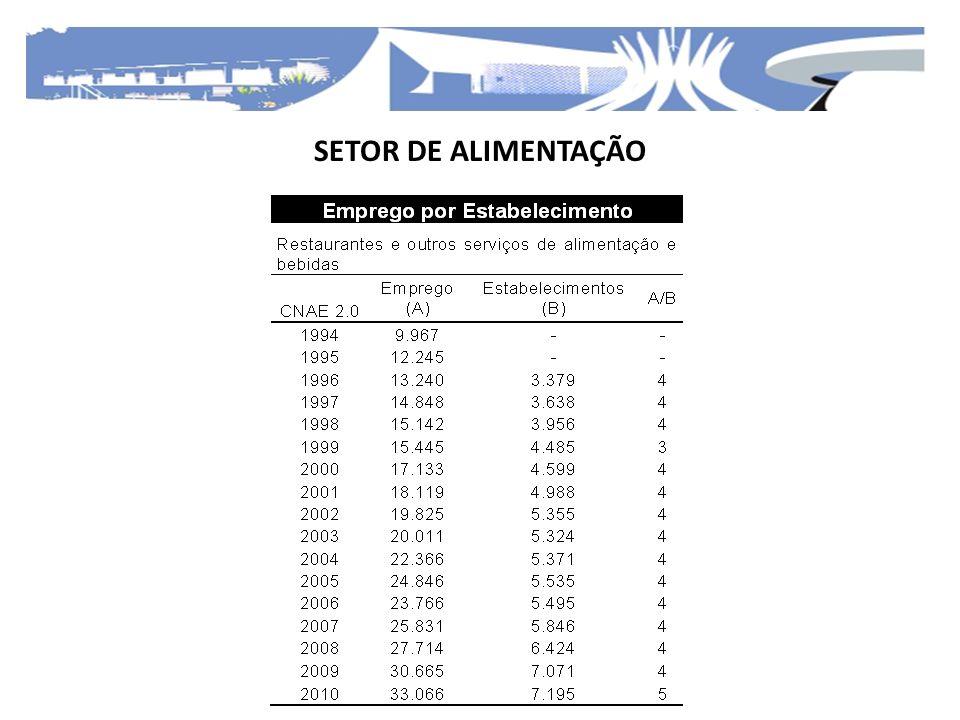 SETOR DE ALIMENTAÇÃO