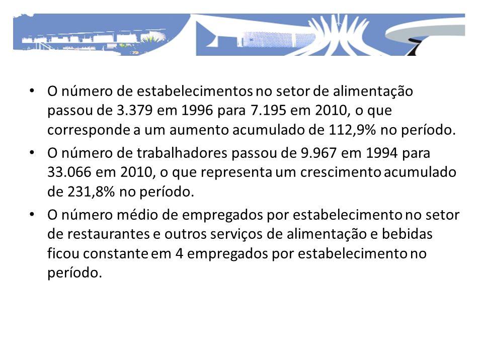 O número de estabelecimentos no setor de alimentação passou de 3.379 em 1996 para 7.195 em 2010, o que corresponde a um aumento acumulado de 112,9% no