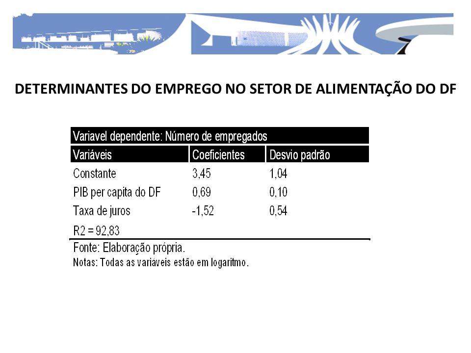 DETERMINANTES DO EMPREGO NO SETOR DE ALIMENTAÇÃO DO DF
