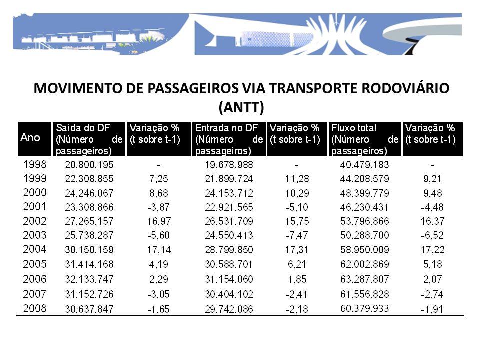 O desembarque aéreo de passageiros no DF apresentou um crescimento médio anual da ordem de 10% entre os anos de 1997 e 2011.