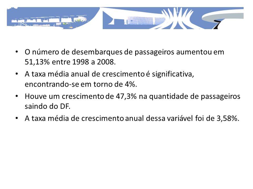 O número de desembarques de passageiros aumentou em 51,13% entre 1998 a 2008. A taxa média anual de crescimento é significativa, encontrando-se em tor